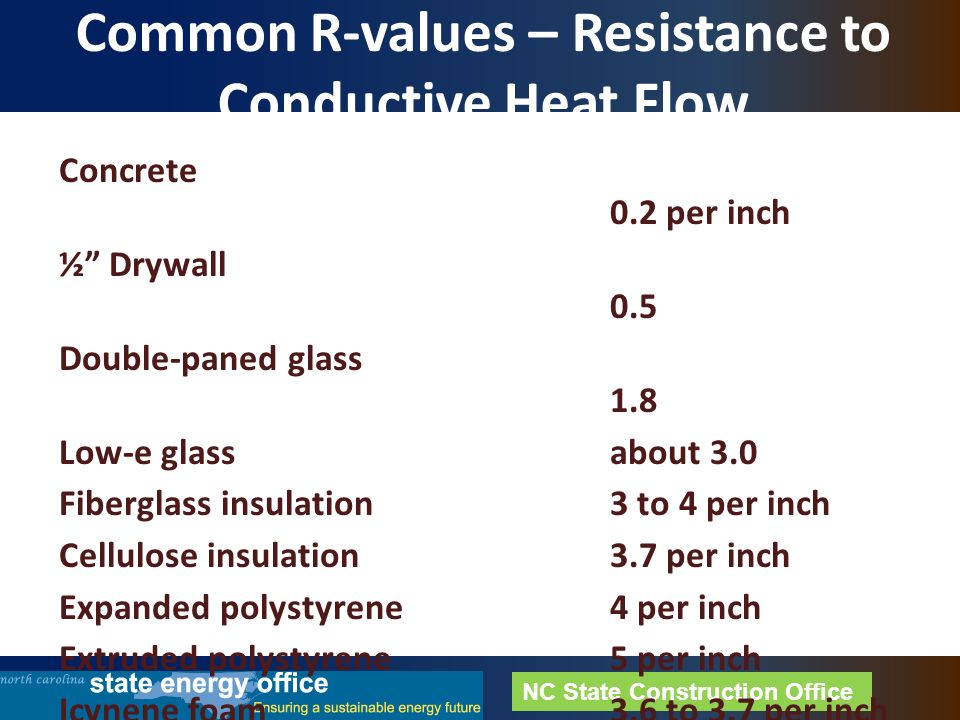 North carolina state buildings efficiency conference ppt for R value of batt insulation per inch