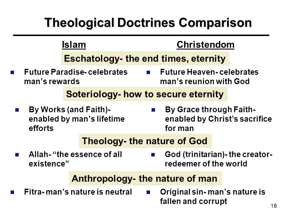 Theological Doctrines Comparison