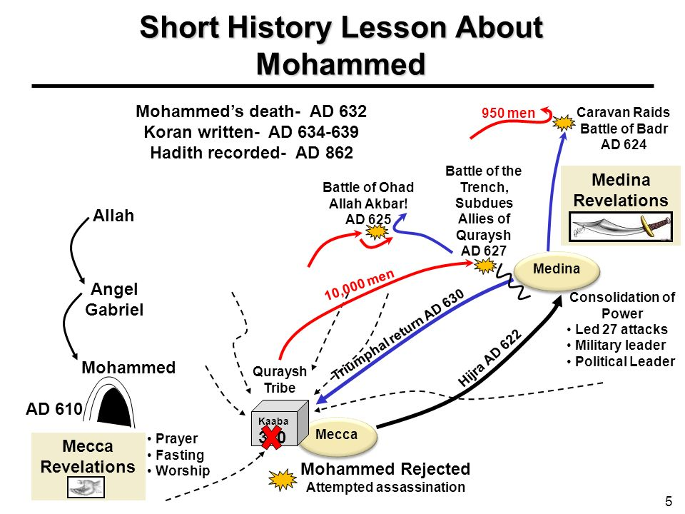 Short History Lesson About Mohammed