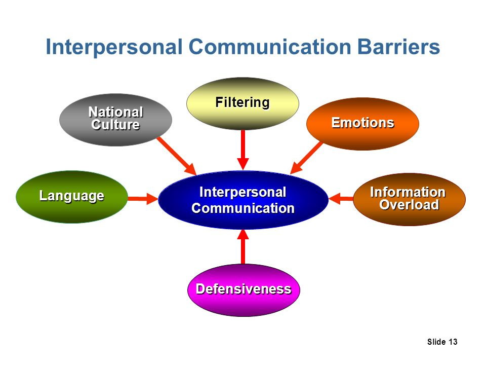 communication and interpersonal interaction barriers It is essential to deal and cope up with these communication barriers so as to   simple messages should be conveyed orally, like: face to face interaction or.