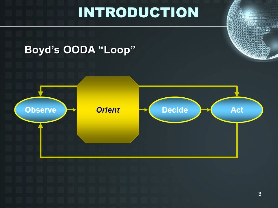 INTRODUCTION Boyd's OODA Loop Orient Observe Decide Act