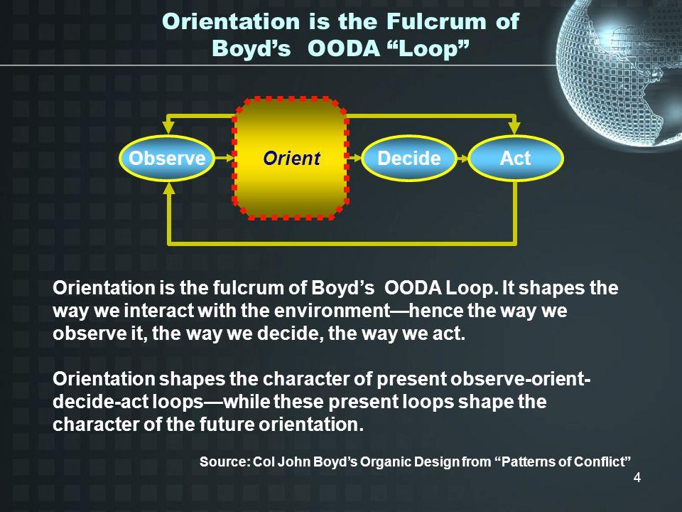 Orientation is the Fulcrum of Boyd's OODA Loop