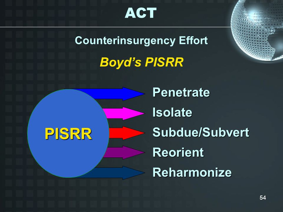 Counterinsurgency Effort