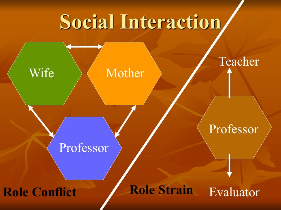 lecture 5 social roles interaction 5 most common forms of social interactions intro the five common forms of social interactions are 1 exchange 2 competition 3 conflict 4 cooperation 5 accommodation exchange an exchange is when you do something to get something in return or for a reward reciprocity is the basis of every exchange.