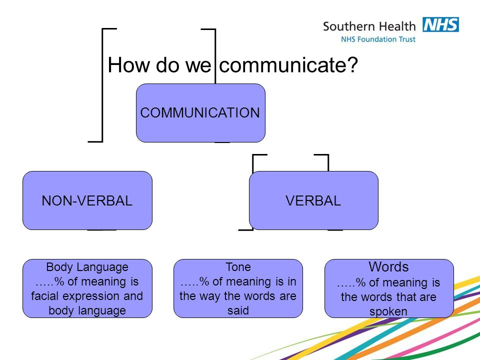 how do we communicate nonverbally essay We will write a custom essay sample on effective communication in primary schools we must consider non-verbal communication as well.