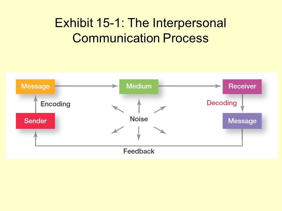 process of communication diagram  - 28 images