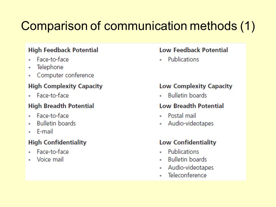 compare and contrast the communicative approach Communicative language teaching (clt) does a lot to expand on the goal of  creating communicative competence compared to earlier methods that professed  the  in contrast, traditional approaches make decisions concerning grammar,.