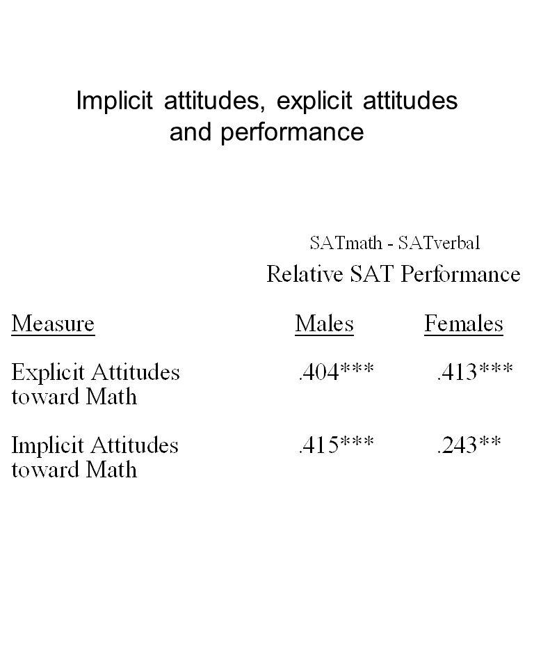 Implicit attitudes, explicit attitudes and performance