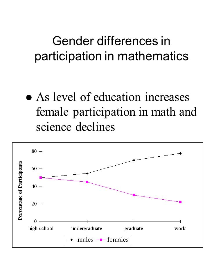 Gender differences in participation in mathematics