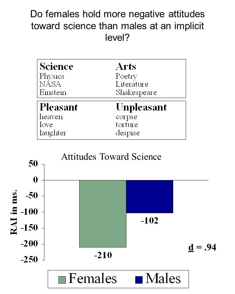 Do females hold more negative attitudes toward science than males at an implicit level
