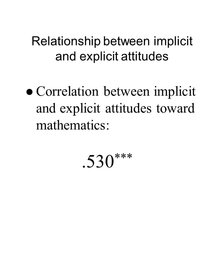 Relationship between implicit and explicit attitudes