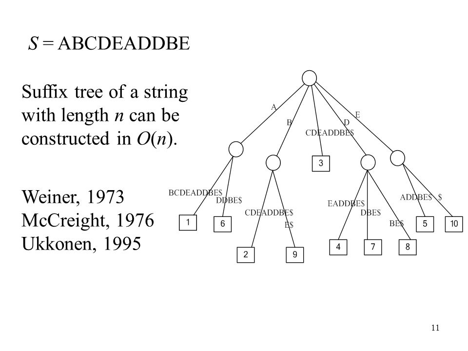 S = ABCDEADDBE Suffix tree of a string with length n can be constructed in O(n). Weiner, 1973. McCreight, 1976.