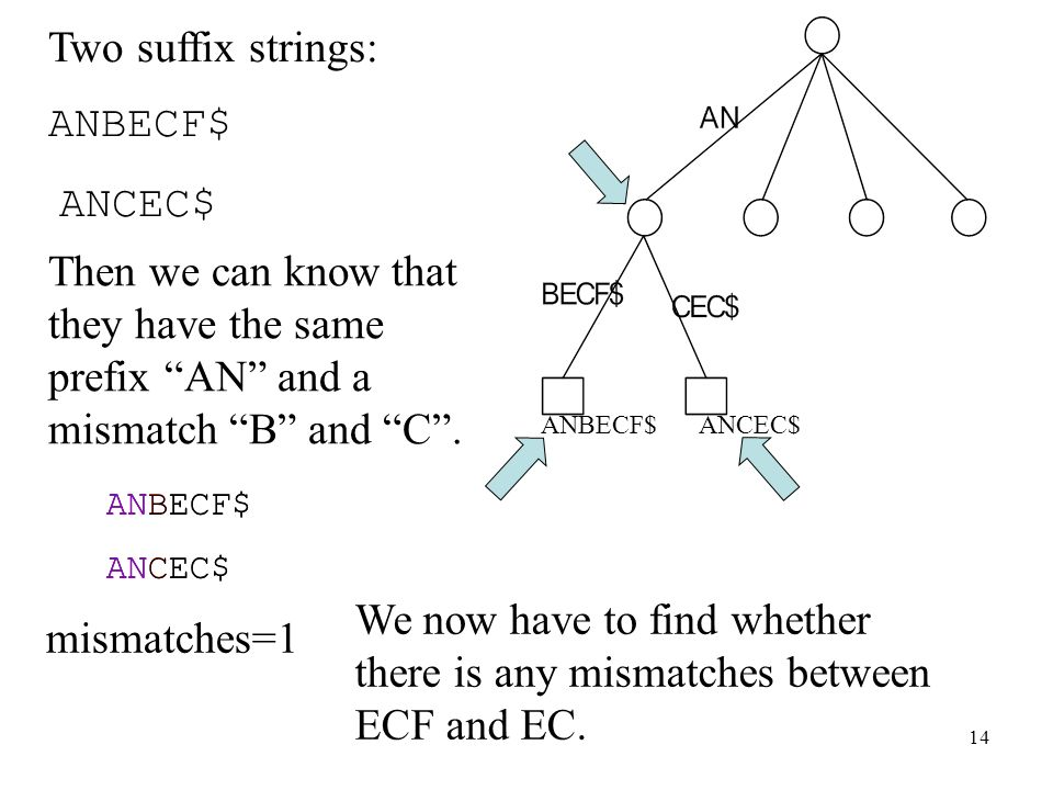 Two suffix strings: ANBECF$ ANCEC$