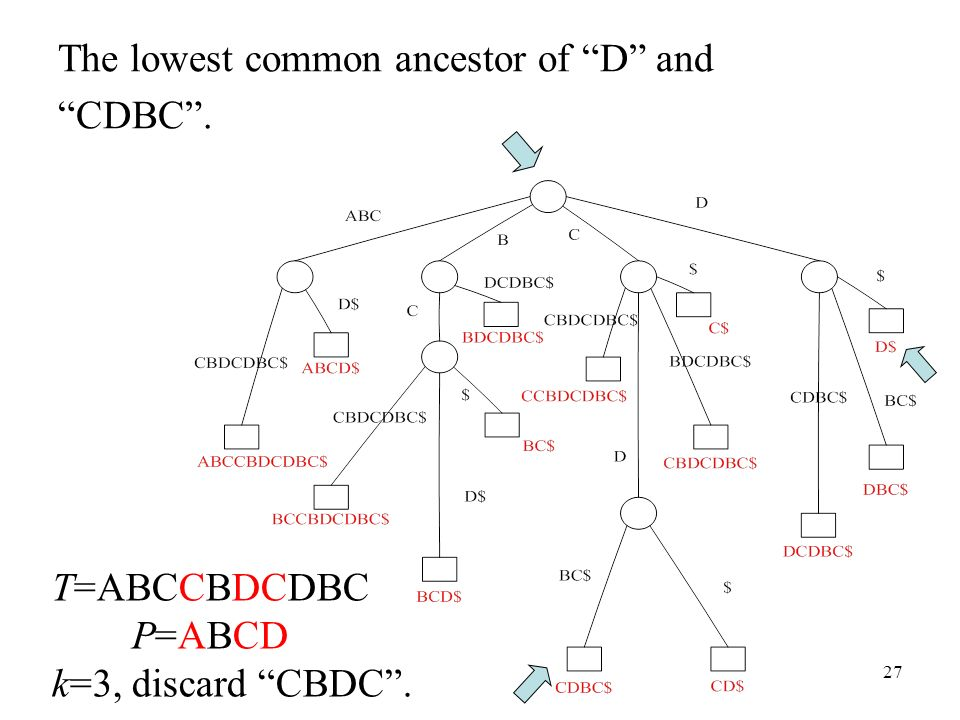 The lowest common ancestor of D and