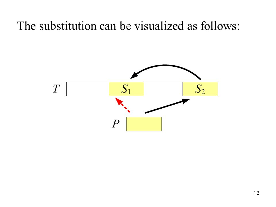 The substitution can be visualized as follows: