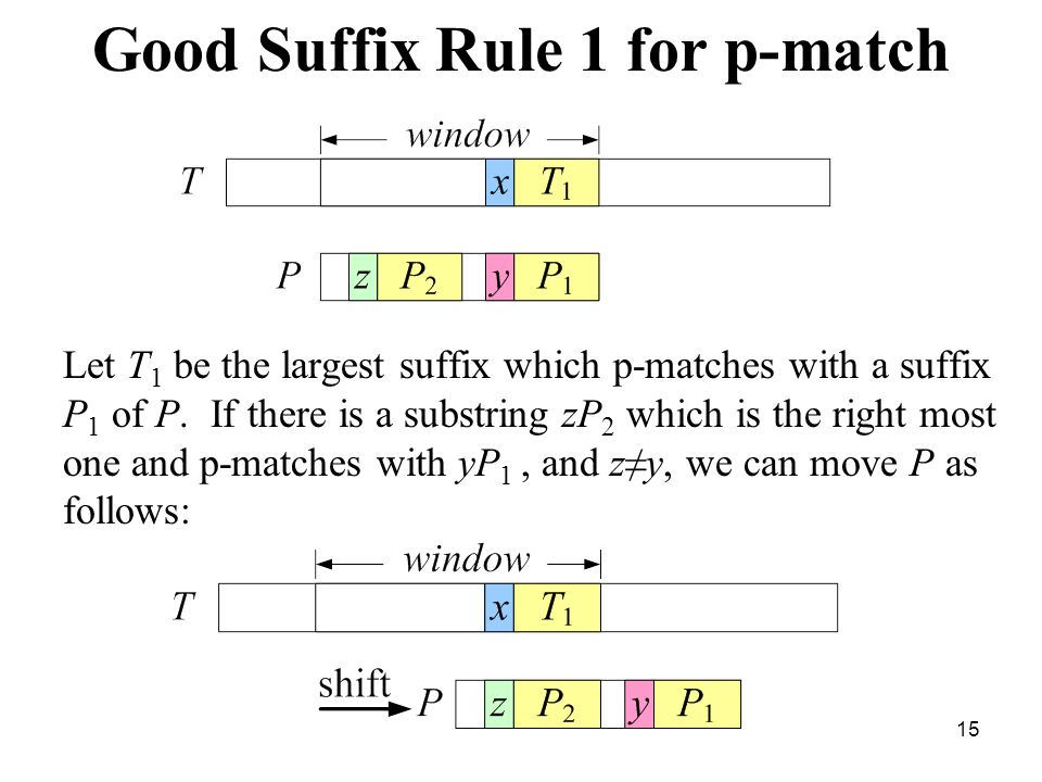 Good Suffix Rule 1 for p-match