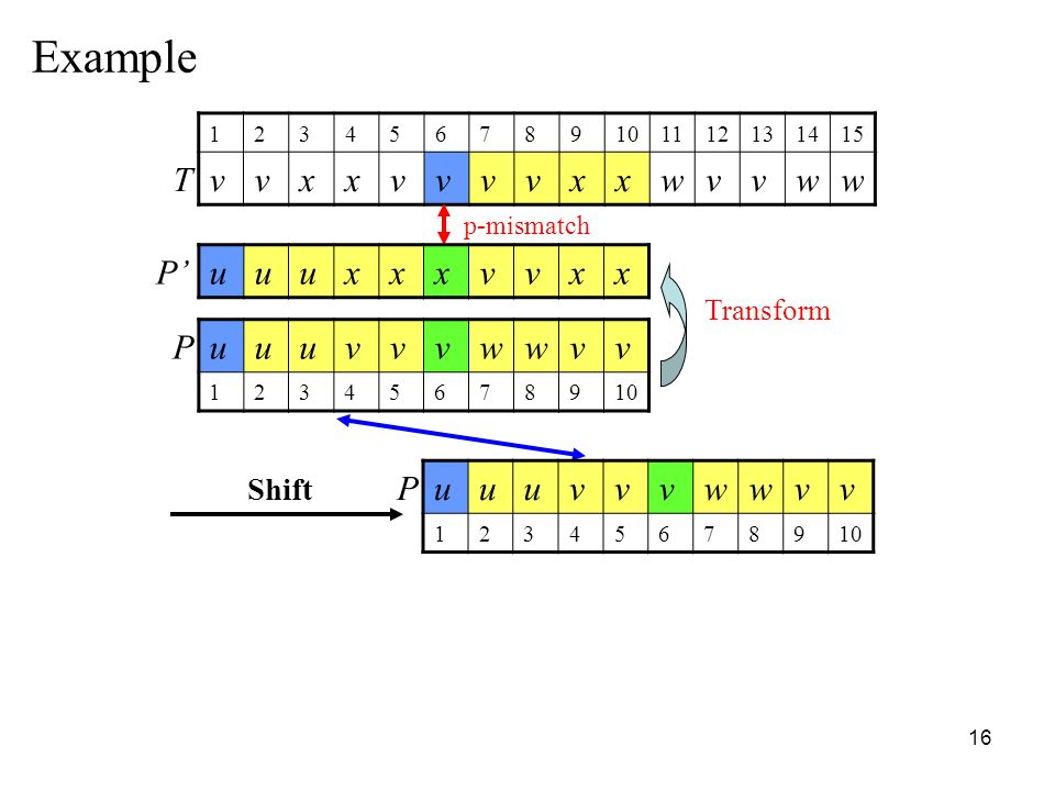 Example T v x w P' u x v P u v w P u v w Shift Transform p-mismatch 1