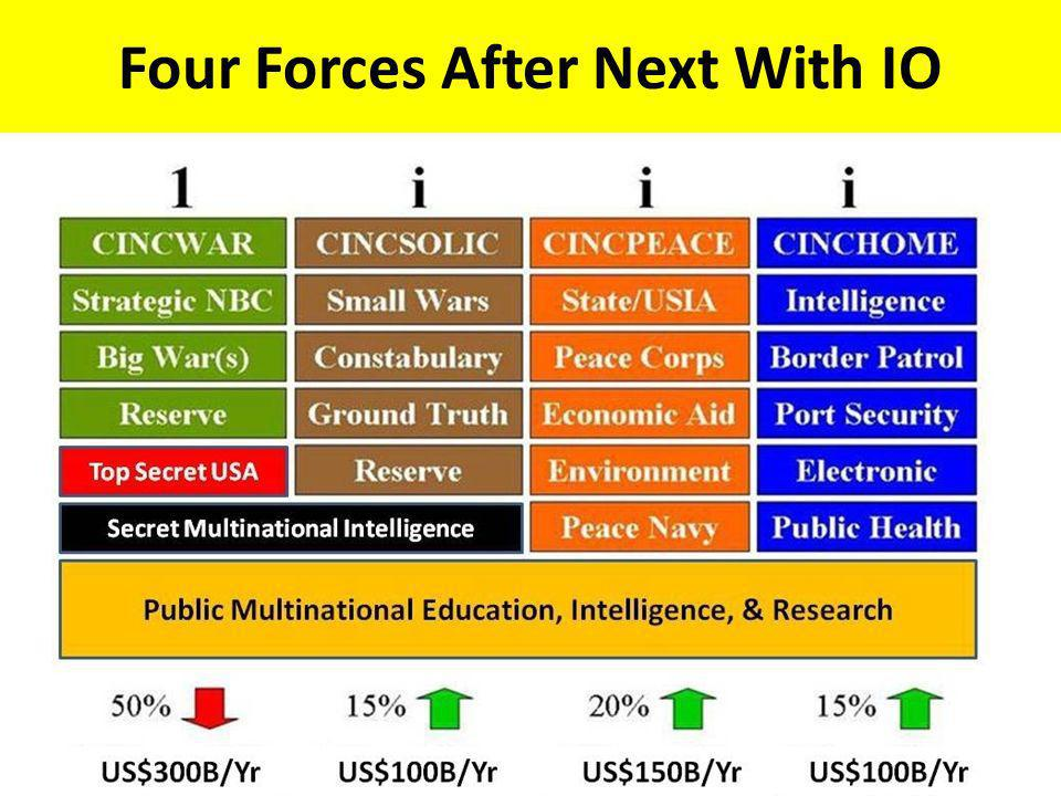Four Forces After Next With IO