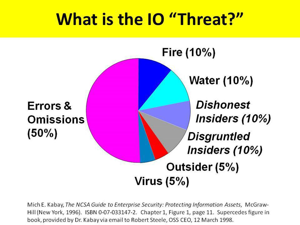 What is the IO Threat