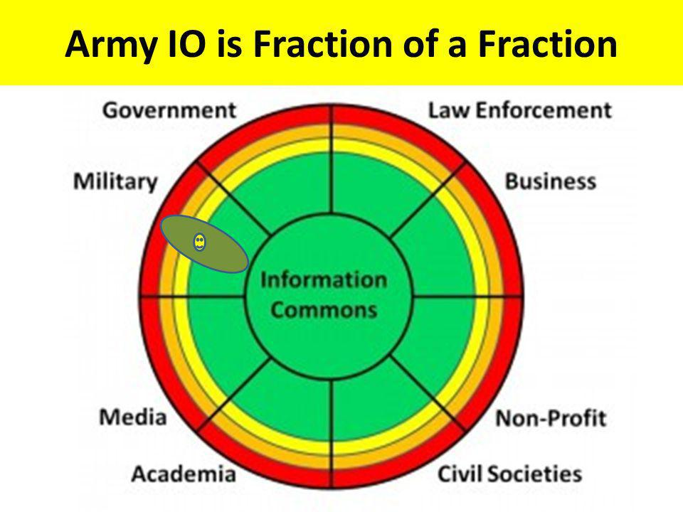 Army IO is Fraction of a Fraction