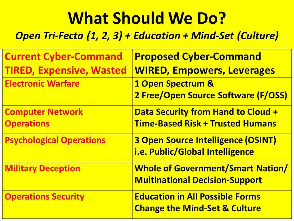 What Should We Do Open Tri-Fecta (1, 2, 3) + Education + Mind-Set (Culture)