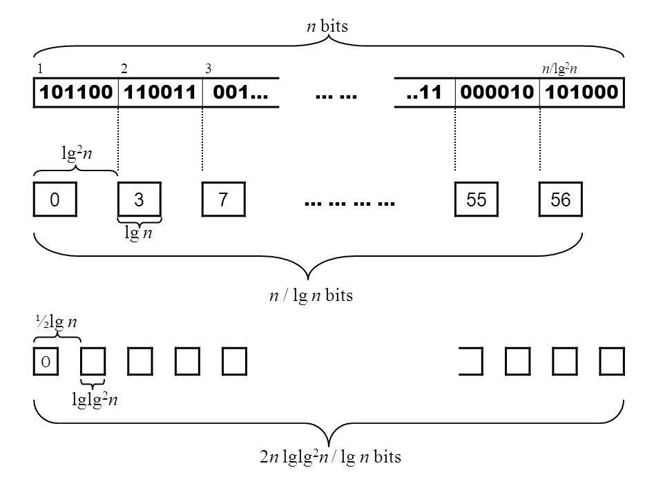 n bits 1. 2. 3. n/lg2n. 101100. 110011. 001... ... ... ..11. 000010. 101000. lg2n. 3. 7.