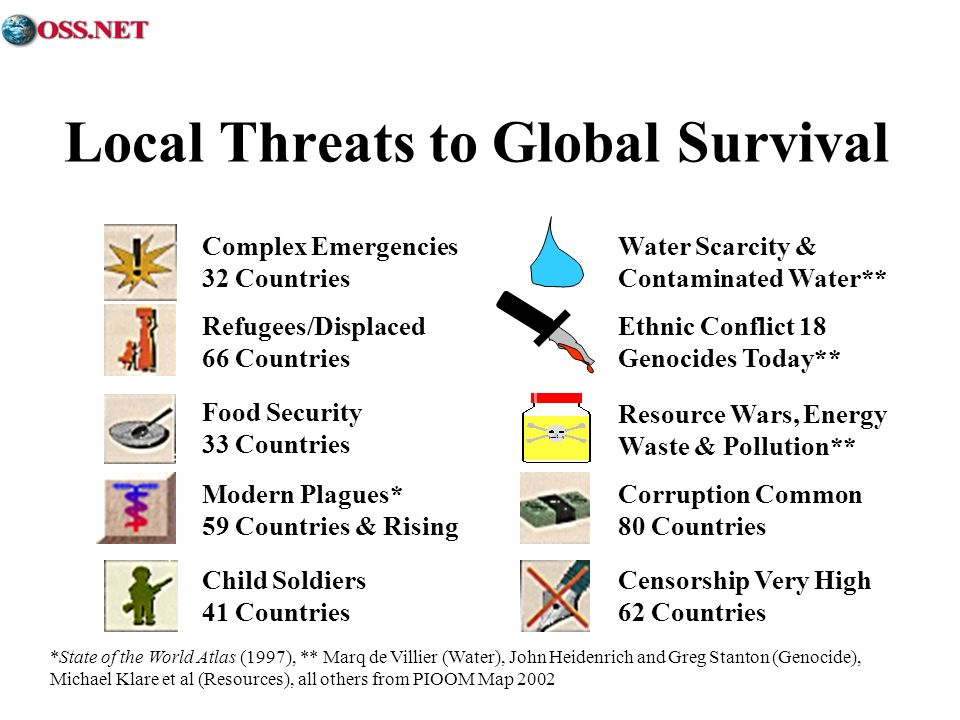 Local Threats to Global Survival