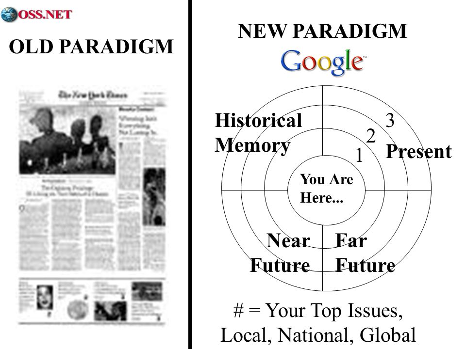 NEW PARADIGM # = Your Top Issues, Local, National, Global 1 2 3