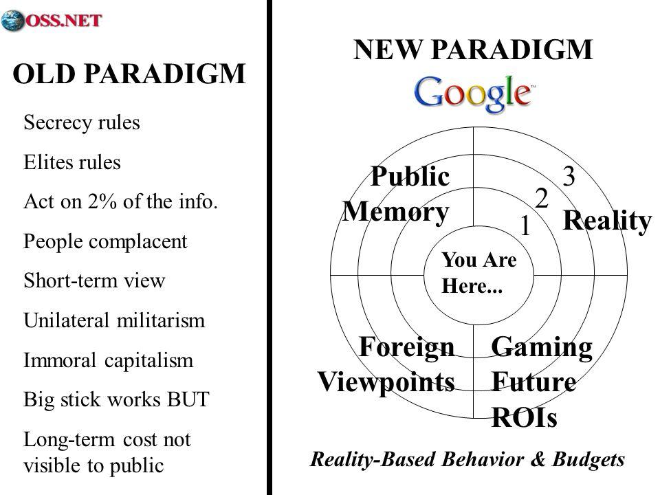 Reality-Based Behavior & Budgets