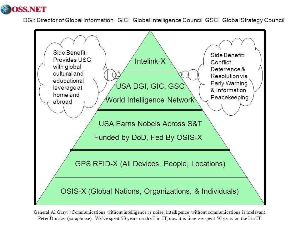 World Intelligence Network