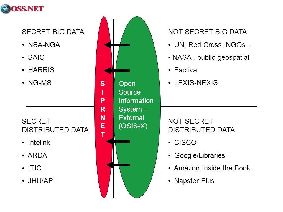 SECRET BIG DATA NSA-NGA. SAIC. HARRIS. NG-MS. NOT SECRET BIG DATA. UN, Red Cross, NGOs… NASA , public geospatial.