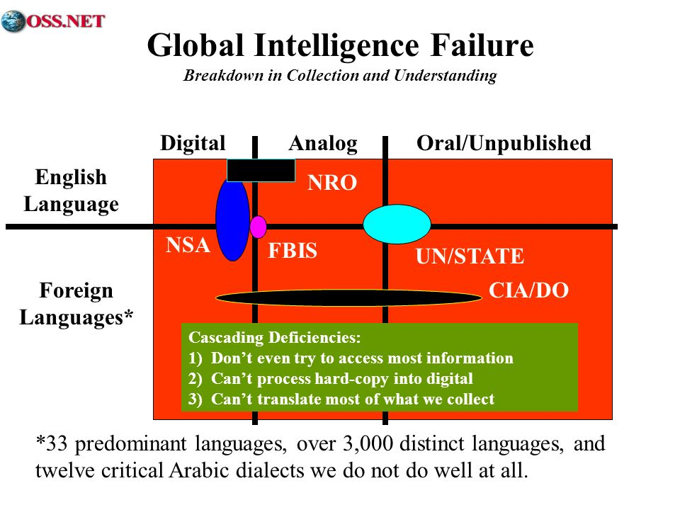 Global Intelligence Failure Breakdown in Collection and Understanding