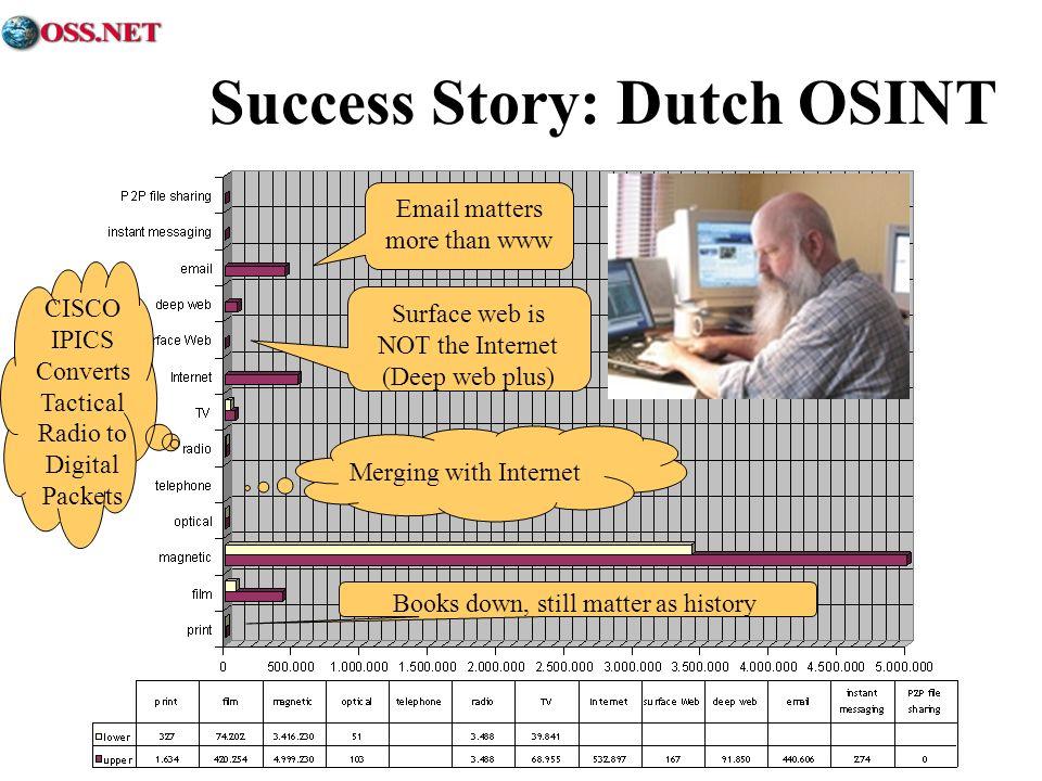 Success Story: Dutch OSINT