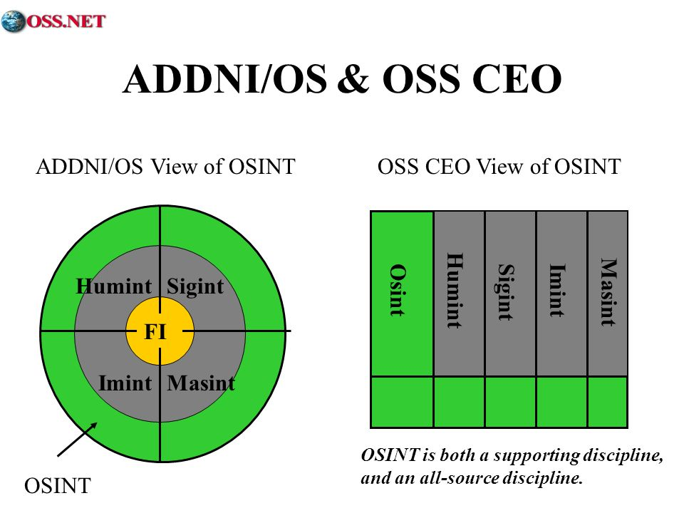 ADDNI/OS & OSS CEO ADDNI/OS View of OSINT OSS CEO View of OSINT OSINT