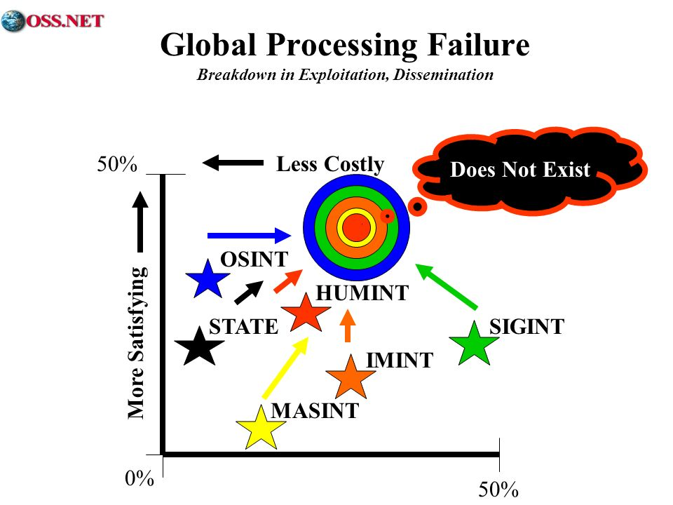 Global Processing Failure Breakdown in Exploitation, Dissemination