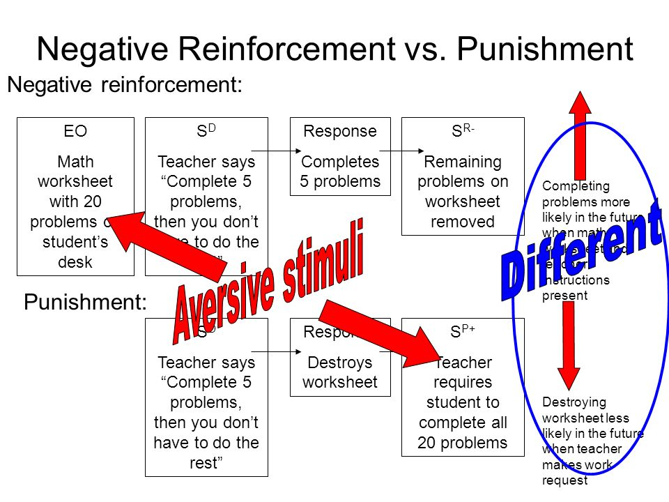 effectiveness of rehabilitation vs punishment Deterrence would be provided by the heightened effectiveness of punishment and supervision rehabilitation programs, conducted in the parolee's community, would provide an opportunity for the parolee to be self-supporting.