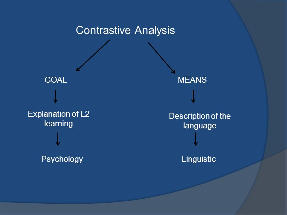 Contrastive Analysis GOAL MEANS Explanation of L2 learning