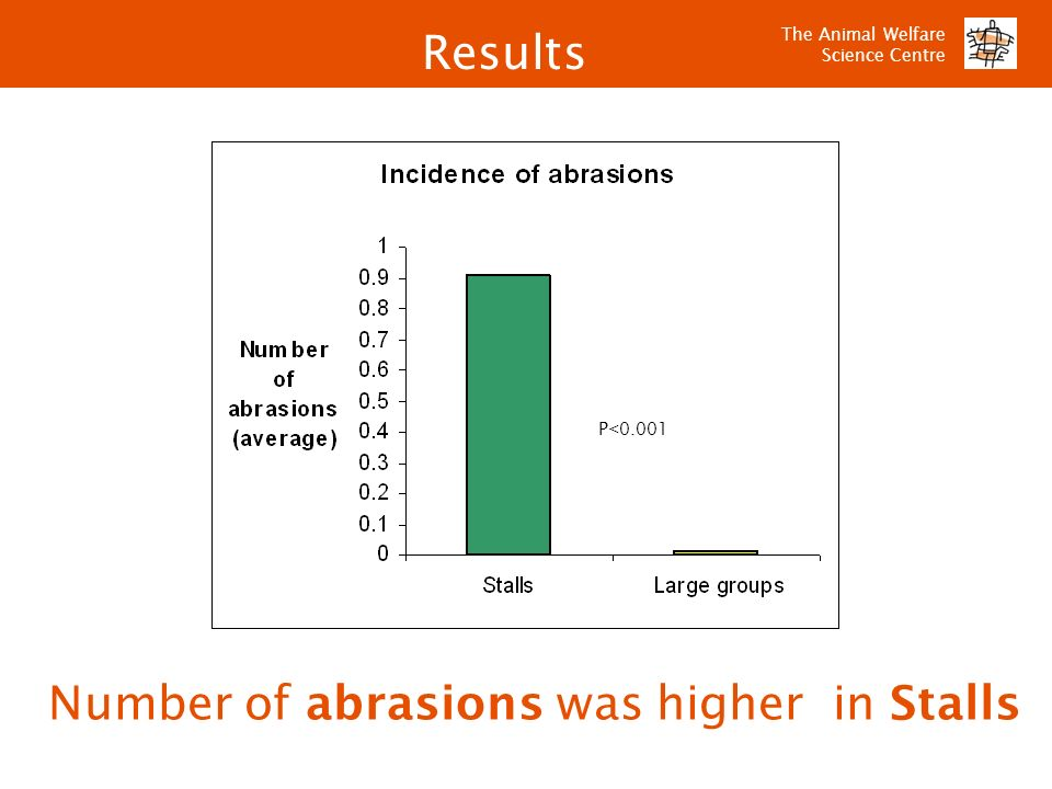 Number of abrasions was higher in Stalls