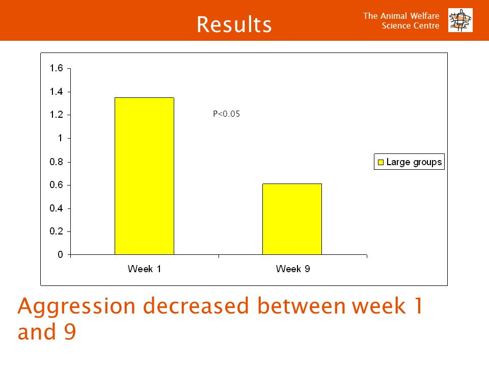 Aggression decreased between week 1 and 9