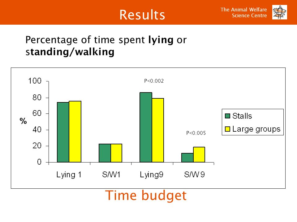 Results Time budget Percentage of time spent lying or standing/walking