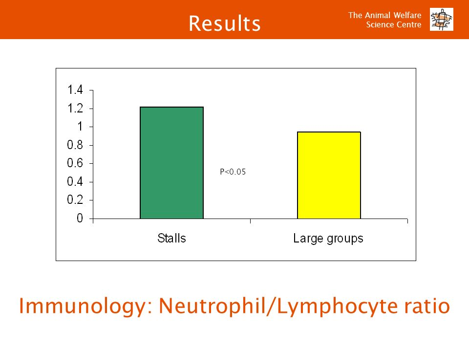 Immunology: Neutrophil/Lymphocyte ratio