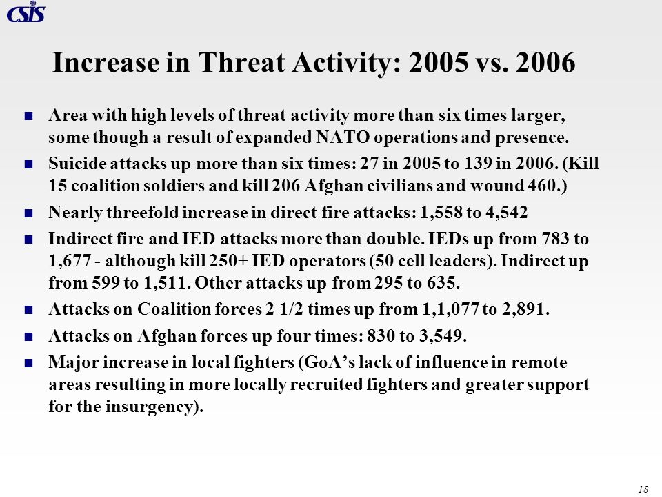 Increase in Threat Activity: 2005 vs. 2006