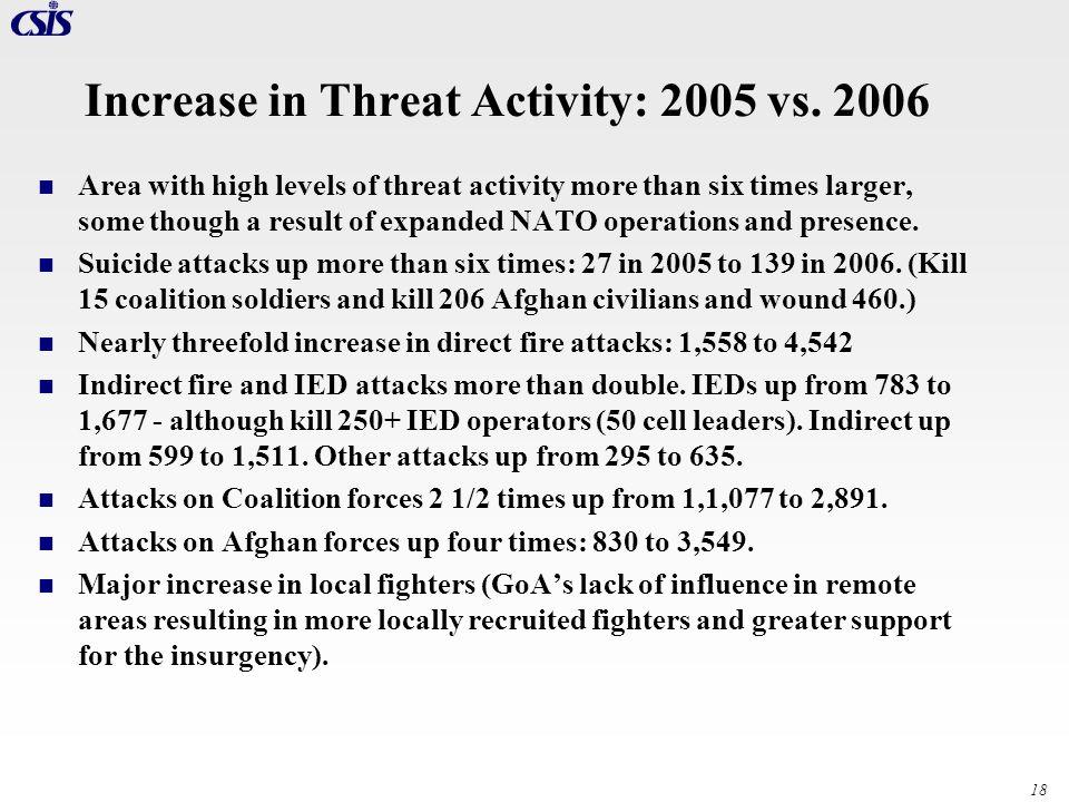 Increase in Threat Activity: 2005 vs. 2006