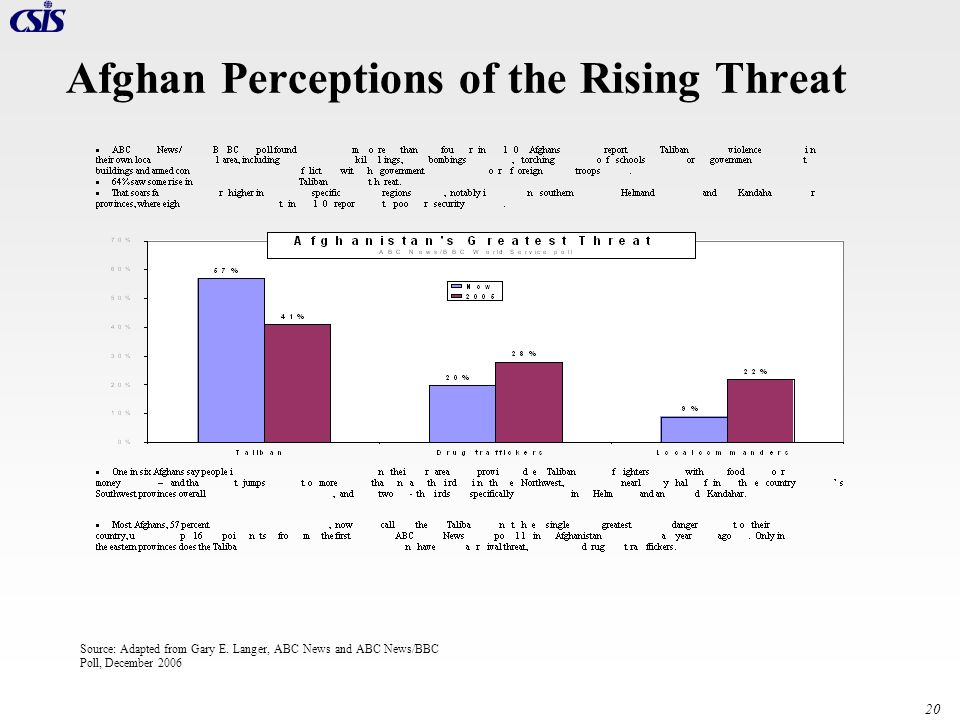 Afghan Perceptions of the Rising Threat