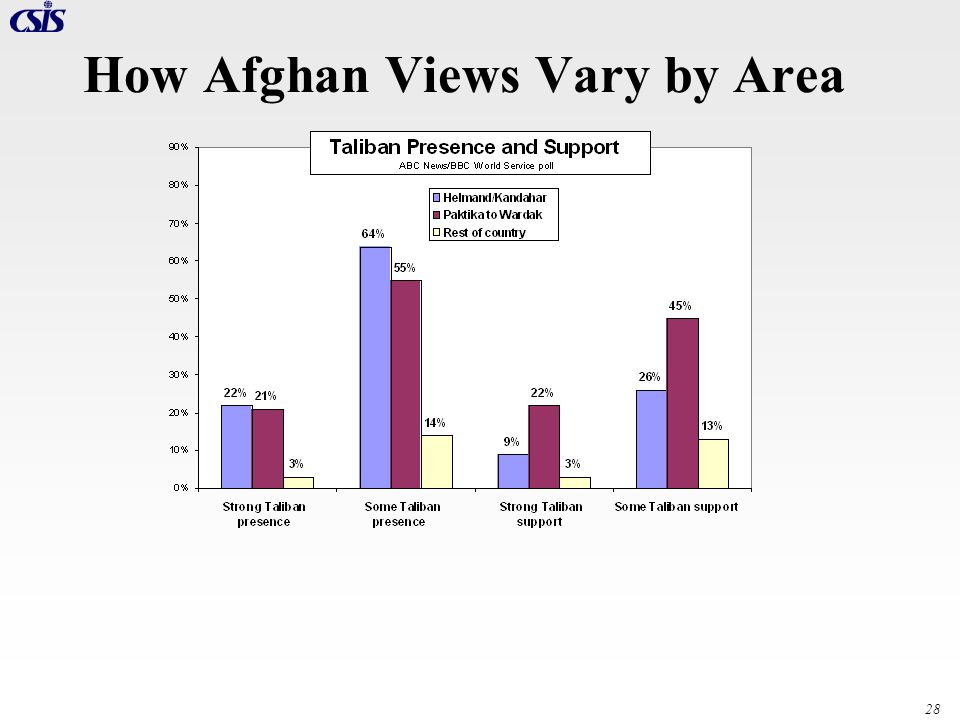 How Afghan Views Vary by Area
