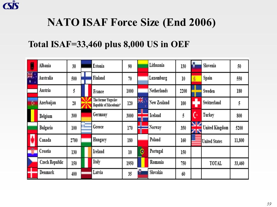 NATO ISAF Force Size (End 2006)