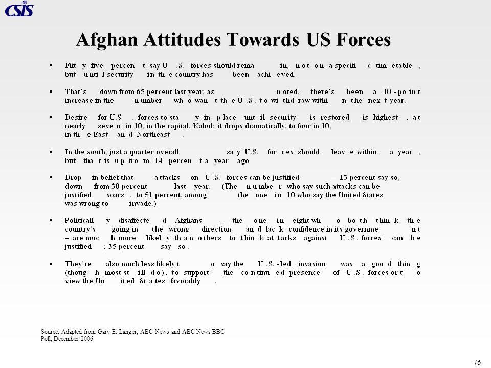 Afghan Attitudes Towards US Forces