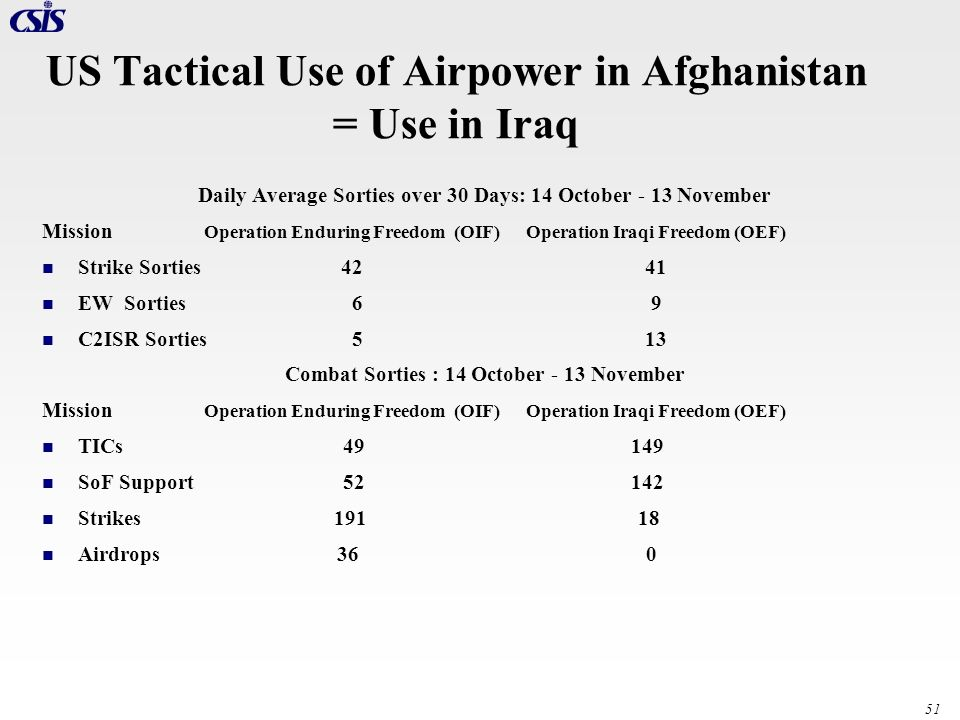 US Tactical Use of Airpower in Afghanistan = Use in Iraq