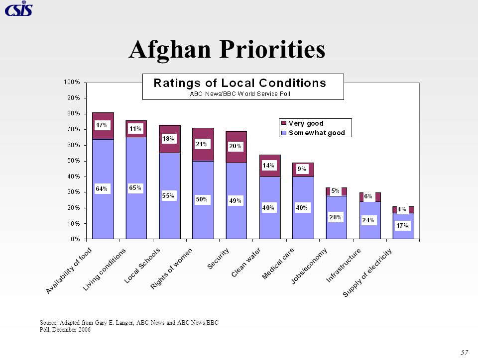 Afghan Priorities Source: Adapted from Gary E.