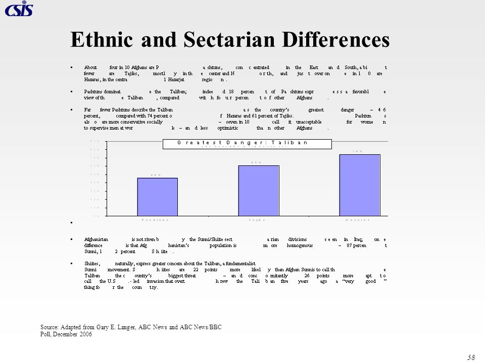 Ethnic and Sectarian Differences